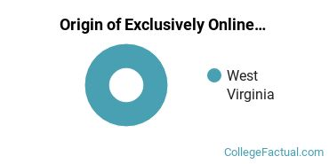 Origin of Exclusively Online Students at Eastern West Virginia Community and Technical College