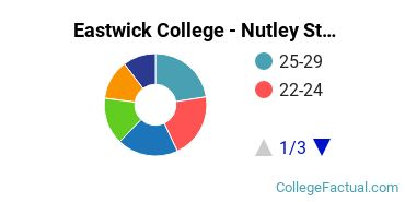 Eastwick College - Nutley Student Age Diversity