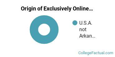 Origin of Exclusively Online Graduate Students at Ecclesia College