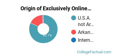 Origin of Exclusively Online Undergraduate Degree Seekers at Ecclesia College