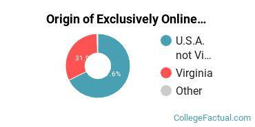 Origin of Exclusively Online Undergraduate Degree Seekers at ECPI University
