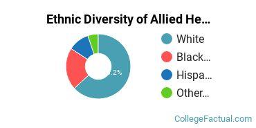 Ethnic Diversity of Allied Health Professions Majors at ECPI University