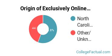Origin of Exclusively Online Undergraduate Non-Degree Seekers at Edgecombe Community College