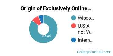 Origin of Exclusively Online Graduate Students at Edgewood College