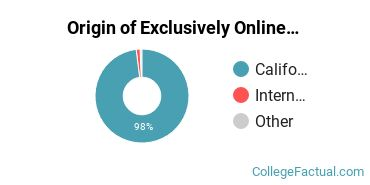 Origin of Exclusively Online Students at Compton College