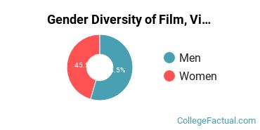 Emerson Gender Breakdown of Film, Video & Photographic Arts Bachelor's Degree Grads
