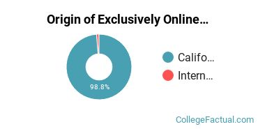 Origin of Exclusively Online Undergraduate Non-Degree Seekers at Evergreen Valley College
