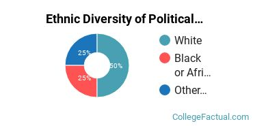 Ethnic Diversity of Political Science & Government Majors at Fairleigh Dickinson University - Florham Campus