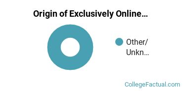 Origin of Exclusively Online Undergraduate Degree Seekers at Faith International University