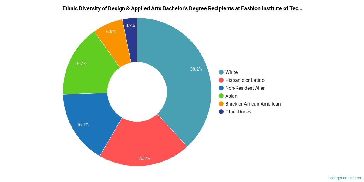 The Design Major At Fashion Institute Of Technology College Factual