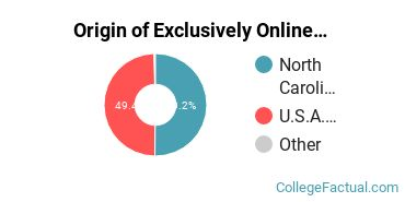Origin of Exclusively Online Undergraduate Non-Degree Seekers at Fayetteville Technical Community College