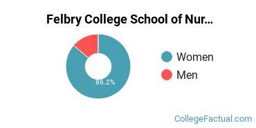 Felbry College School of Nursing Male/Female Ratio
