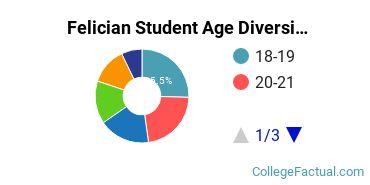 Felician Student Age Diversity