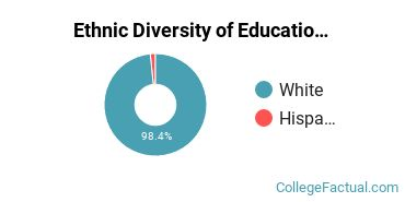 Ethnic Diversity of Education Majors at Ferris State University