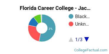 Florida Career College - Jacksonville Undergraduate Racial-Ethnic Diversity Pie Chart