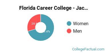 Florida Career College - Jacksonville Gender Ratio