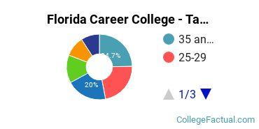 Florida Career College - Tampa Student Age Diversity