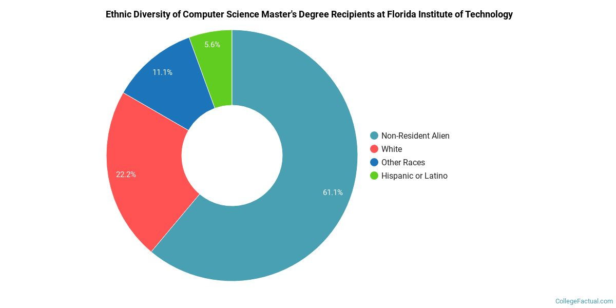 The Compsci Major At Florida Institute Of Technology College Factual