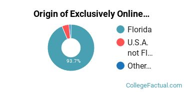 Origin of Exclusively Online Students at Florida Southern College