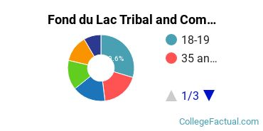 Fond du Lac Tribal and Community College Student Age Diversity