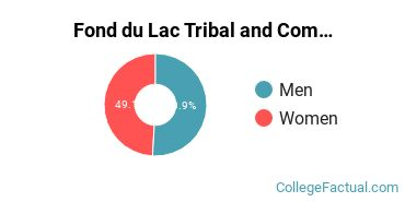 Fond du Lac Tribal and Community College Gender Ratio