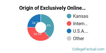 Origin of Exclusively Online Students at Fort Hays State University