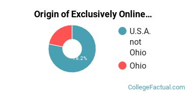 Origin of Exclusively Online Students at Fortis College - Centerville
