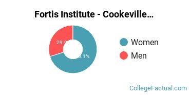 Fortis Institute - Cookeville Male/Female Ratio