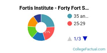 Fortis Institute - Forty Fort Student Age Diversity