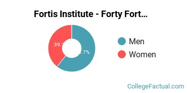 Fortis Institute - Forty Fort Male/Female Ratio