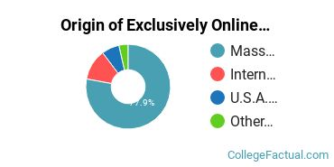 Origin of Exclusively Online Graduate Students at Framingham State University