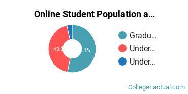 Online Student Population at Framingham State University