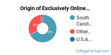 Origin of Exclusively Online Graduate Students at Francis Marion University
