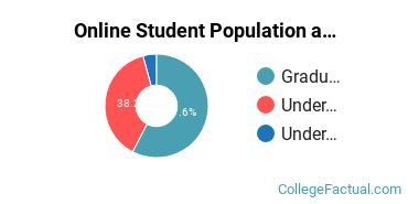 Online Student Population at Franciscan University of Steubenville