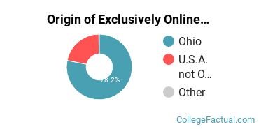 Origin of Exclusively Online Graduate Students at Franklin University