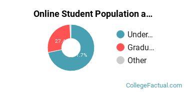 Online Student Population at Franklin University