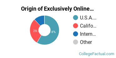 Origin of Exclusively Online Students at Fuller Theological Seminary