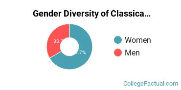 Georgetown Gender Breakdown of Classical Languages & Literature Bachelor's Degree Grads