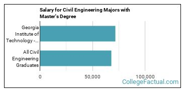 The Civil Eng Major At Georgia Institute Of Technology Main Campus College Factual