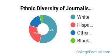Ethnic Diversity of Journalism Majors at Gonzaga University