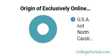Origin of Exclusively Online Graduate Students at Grace College of Divinity