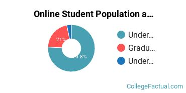 Online Student Population at Grace College of Divinity