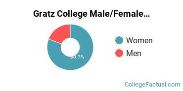 Gratz College Male/Female Ratio