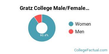 Gratz College Gender Ratio