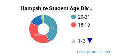 Hampshire Student Age Diversity