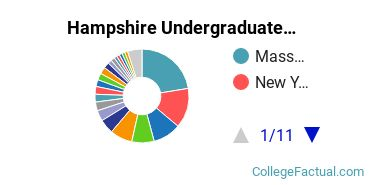 Where are Hampshire Students From?