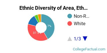 Ethnic Diversity of Area, Ethnic, Culture, & Gender Studies Majors at Harvard University