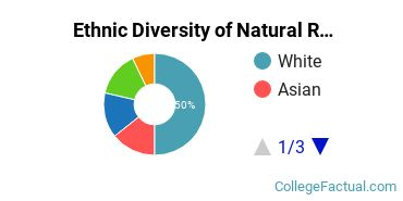 Ethnic Diversity of Natural Resources Conservation Majors at Harvard University