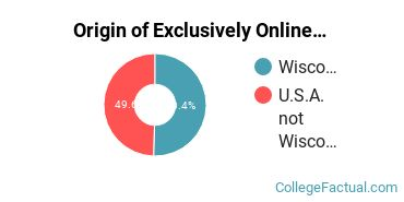 Origin of Exclusively Online Students at Herzing University - Brookfield