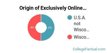 Origin of Exclusively Online Undergraduate Degree Seekers at Herzing University - Brookfield